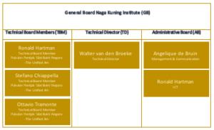 NKI-Board
